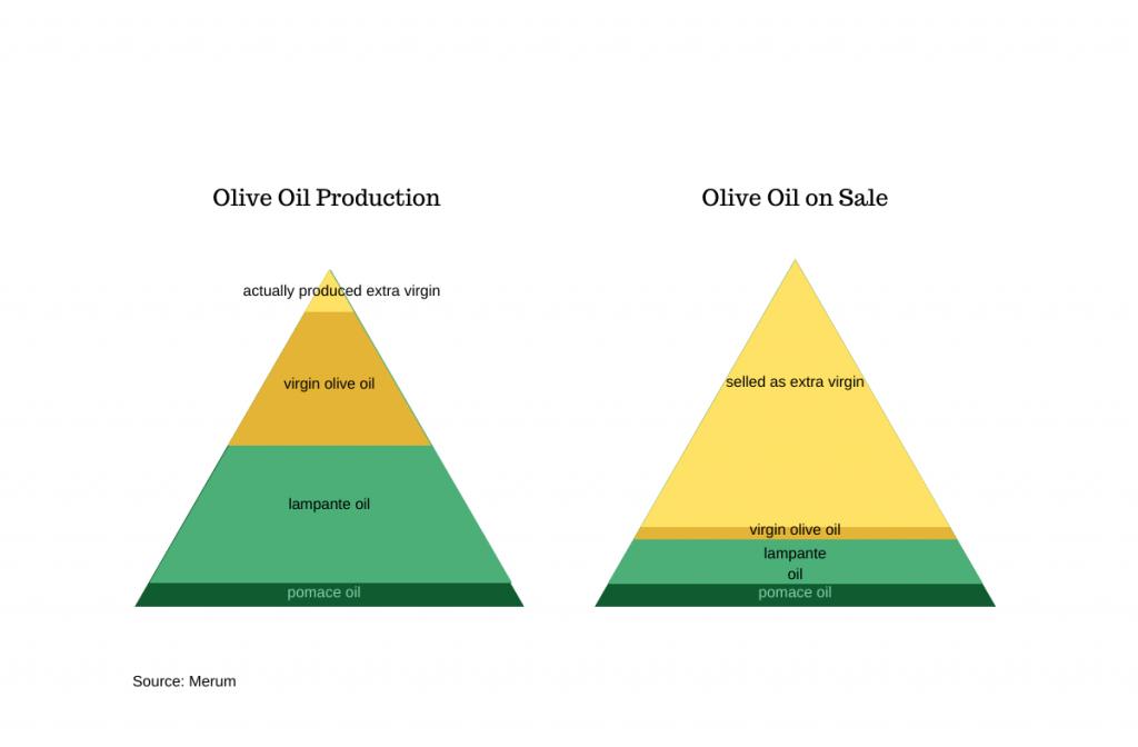Olive Oil Pyramide